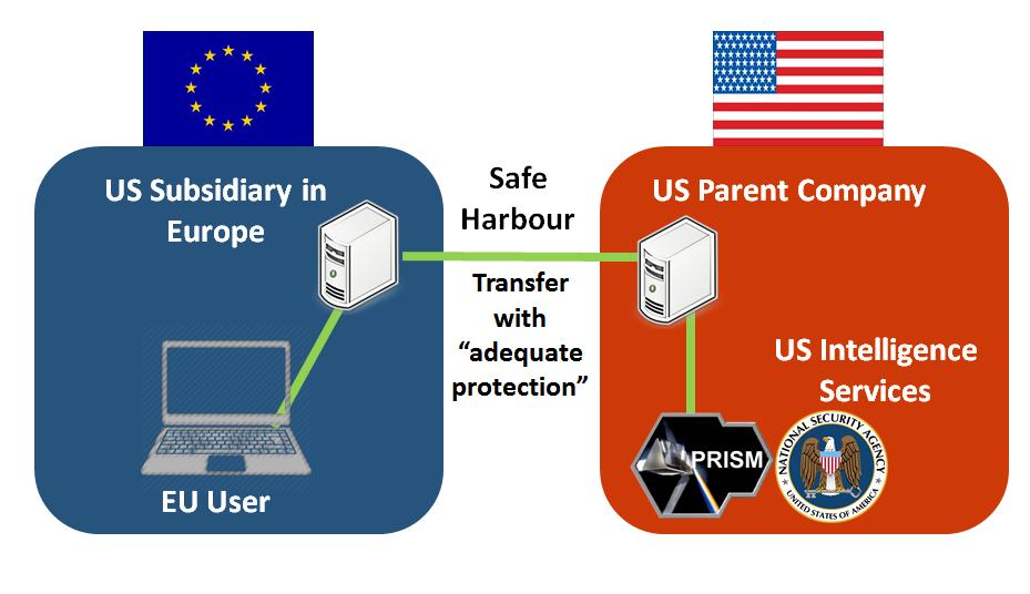 Irelands Tech Hub V Europes Privacy Fujo