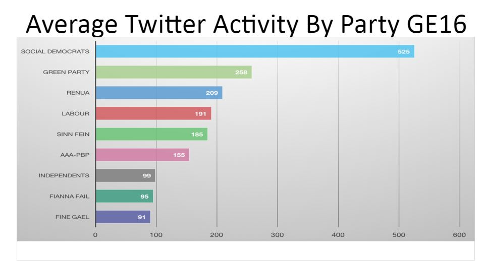Activity by Party
