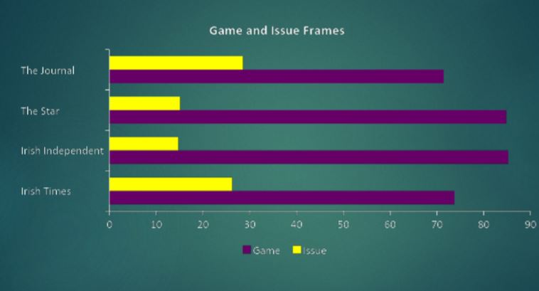 Game and Issue Frames