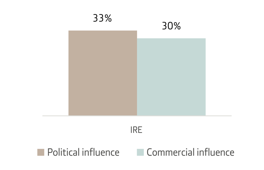 Fig 2 Percentage of Irish news consumers who believe the national press is free from political or commercial influence