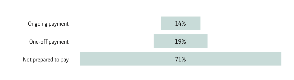 Fig 3 Willingness to pay for news in the future