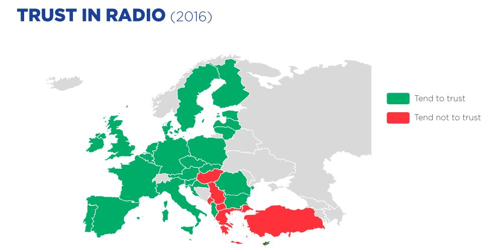 Trust radio